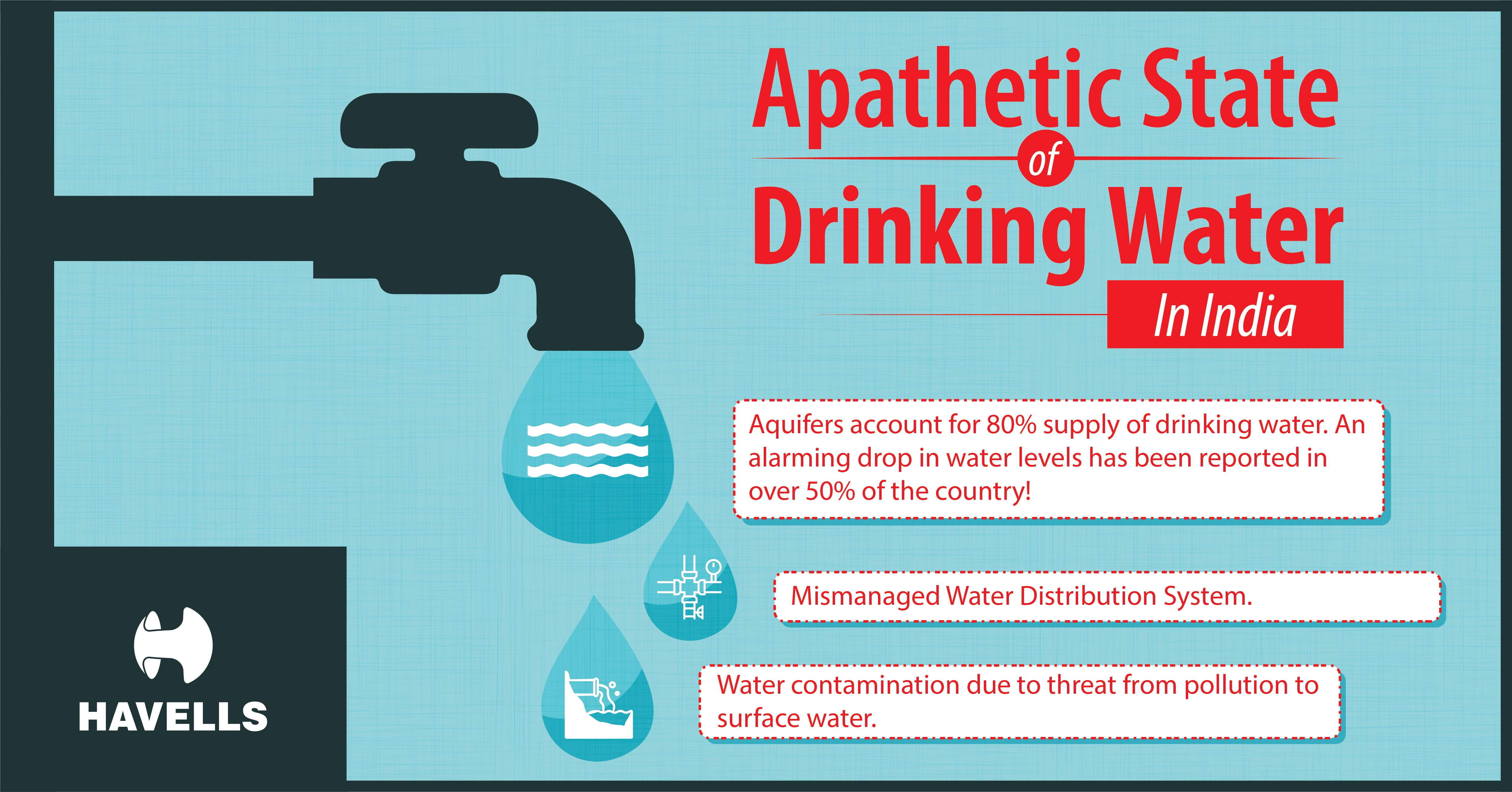 Apathetic State of Drinking Water in India